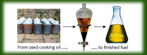 Evergreen oil feed sdn bhd recycle cooking oil malaysia used cooking oil suppliers in - Many times can reuse frying oil ...